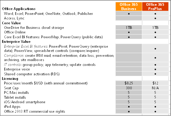 office365-officeproplus-pur-table-2014